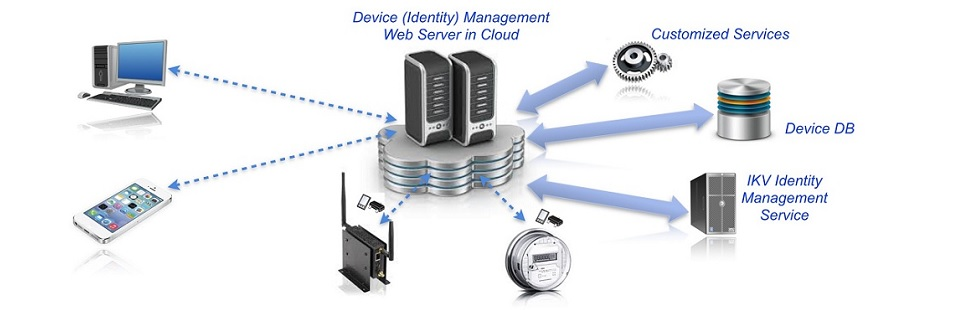 ID Management for the Internet of Things