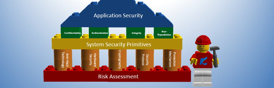 Security framework is based on risk assessment